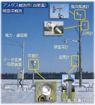 地域気象観測システム(AMeDAS)運用開始。