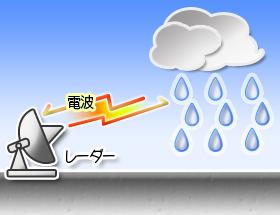 「雨雲の動き」とは