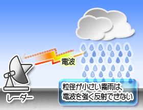 気象レーダー画像に映らない雨雲