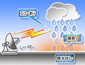 気象レーダー画像に映っても降らない雨雲
