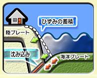 地震によって起こる津波