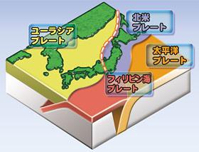 日本周辺のプレートとプレートの運動