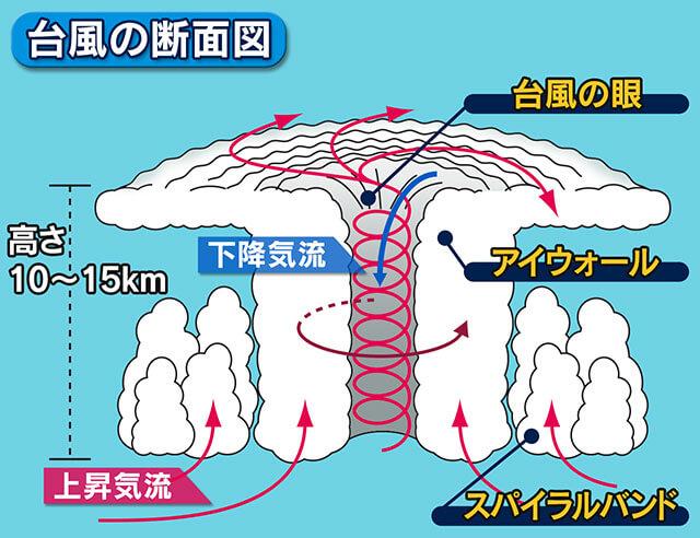 台風の断面図