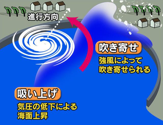南に開けた湾で高潮に注意(画像)