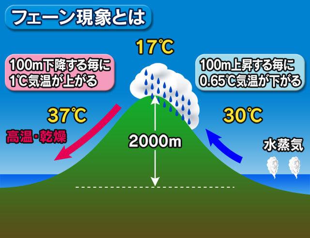 山地の風下でフェーン現象による高温・乾燥に注意(画像)