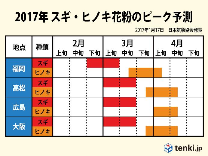 2017年 スギ・ヒノキ花粉のピーク予測(福岡・高松・広島・大阪)