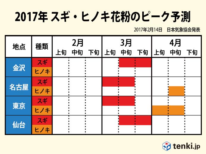 2017年 スギ・ヒノキ花粉のピーク予測(金沢・名古屋・東京・仙台)