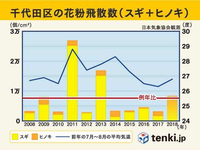 過去10年の花粉飛散傾向(東京千代田区)