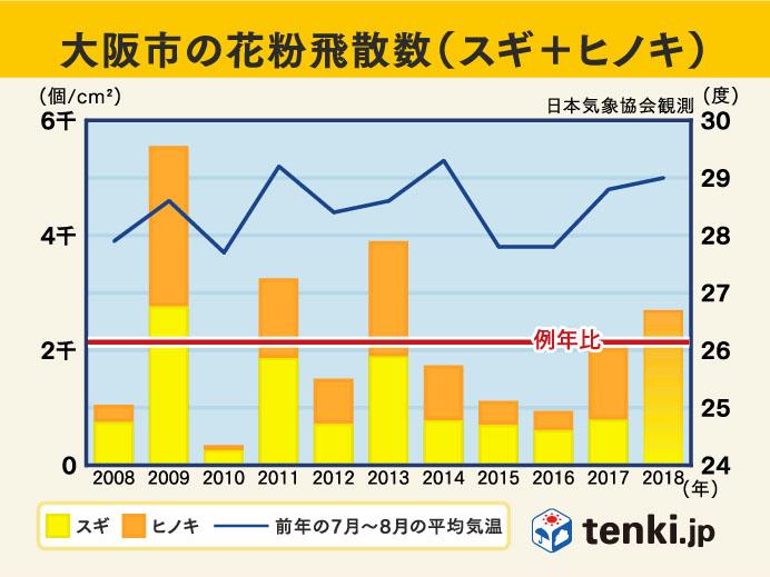 過去10年の花粉飛散傾向(大阪市)