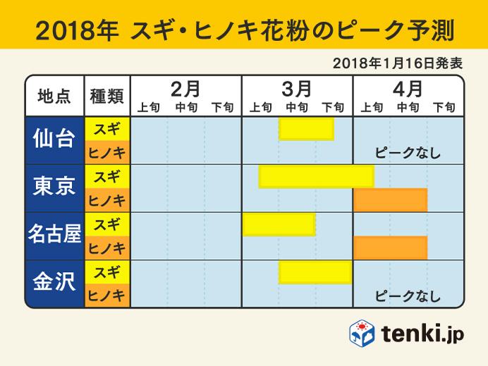 2018年 スギ・ヒノキ花粉のピーク予測(仙台・東京・名古屋・金沢)