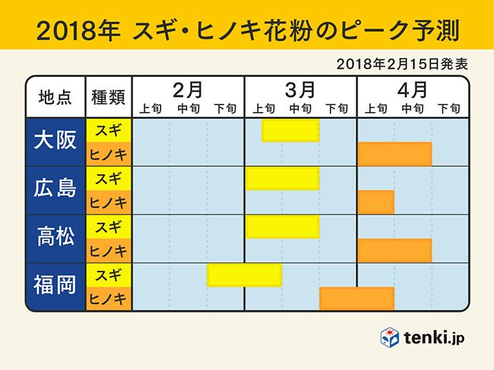 2018年 スギ・ヒノキ花粉のピーク予測(大阪・広島・高松・福岡)