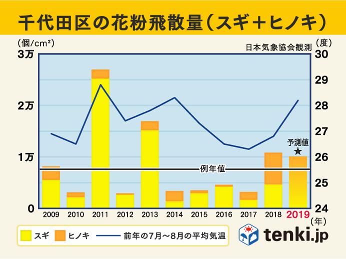 過去10年の花粉飛散傾向 東京都千代田区