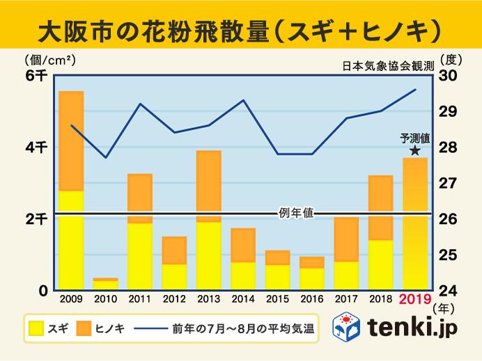過去10年の花粉飛散傾向 大阪市