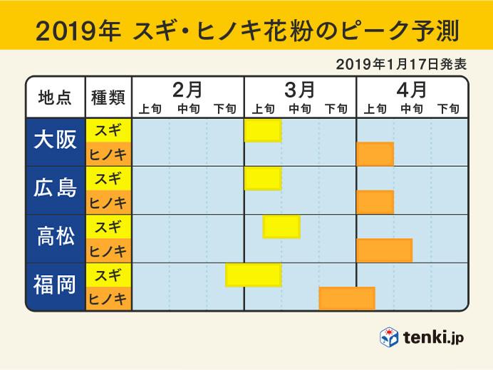 西日本:2019年スギ・ヒノキ花粉のピーク予測(2019年1月17日発表)