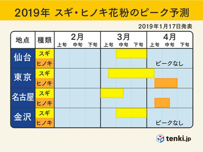東日本:2019年スギ・ヒノキ花粉のピーク予測(2019年1月17日発表)