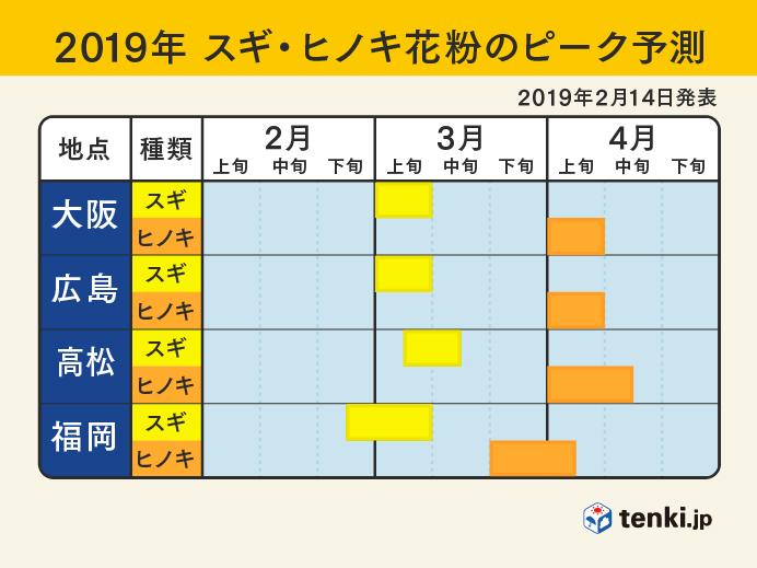西日本:2019年スギ・ヒノキ花粉のピーク予測(2019年2月14日発表)