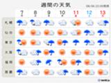 関東 この先10日間の天気