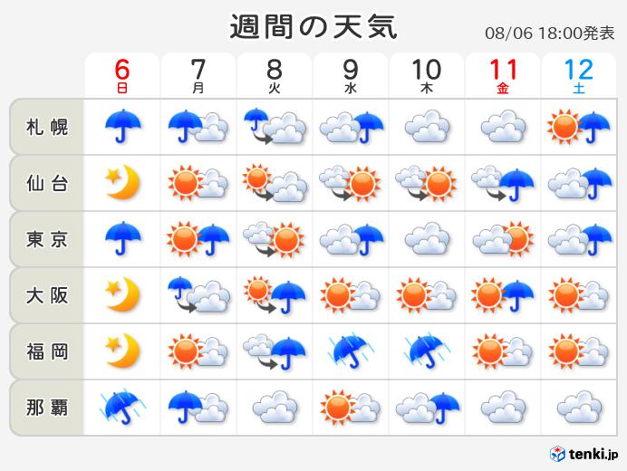 今の天気はどうですか 英語
