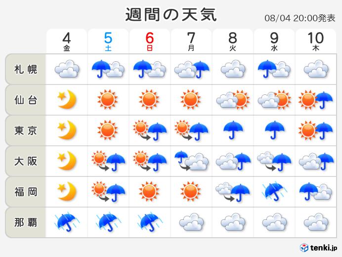 大阪 市 福島 区 天気