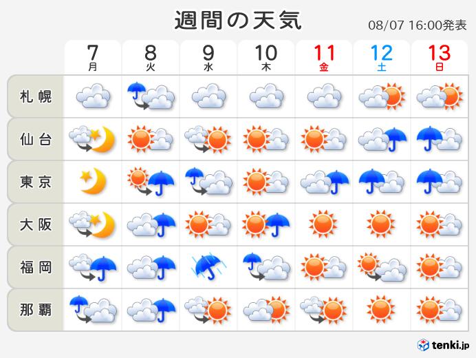 天気予報 東京 2 週間