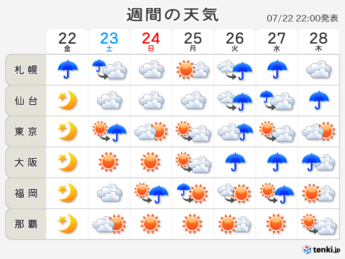 10 日間 天気 予報 日本 気象 協会 北塩原村の10日間天気(6時間ごと) -