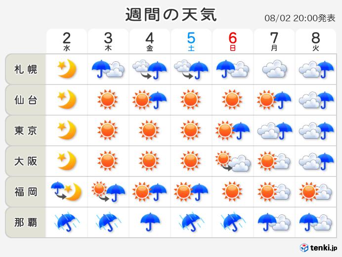 10 日間 天気 予報 日本 気象 協会 「10日間天気予報」3月から―日本気象協会