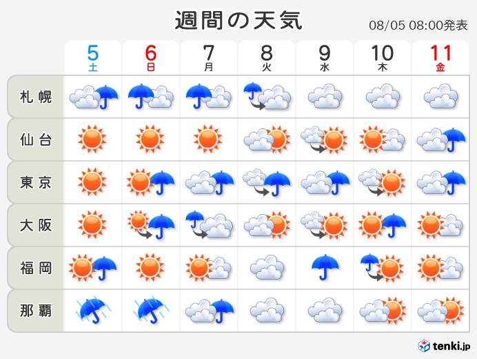 10 日間 天気 予報 日本 気象 協会 YAHOO天気予報と、日本気象協会の10日間天気予報と、どちらの方がより...