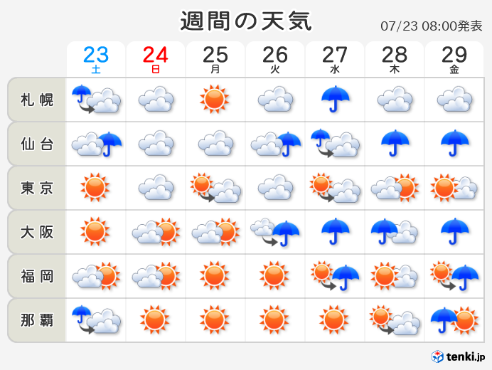 市 天気 10 日間 岡山