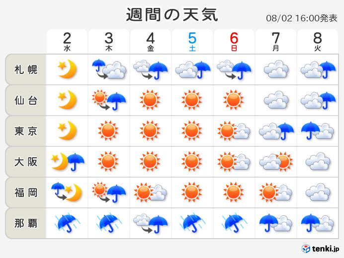 市 天気 三条