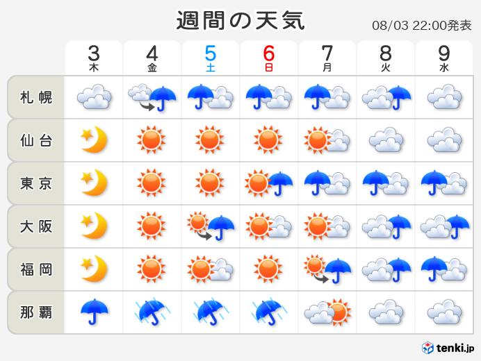 10 墨田 区 日間 天気