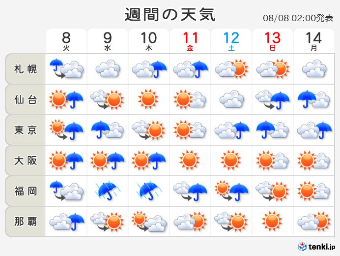 予報 2 長野 天気 週間