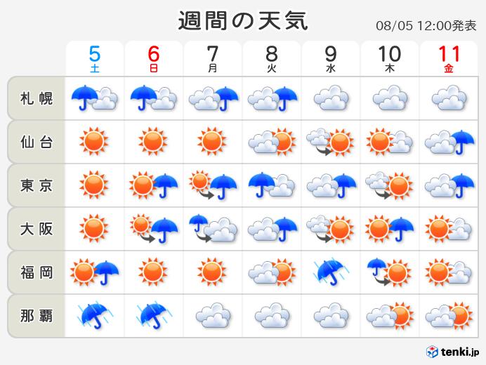 天気 岡山 週間