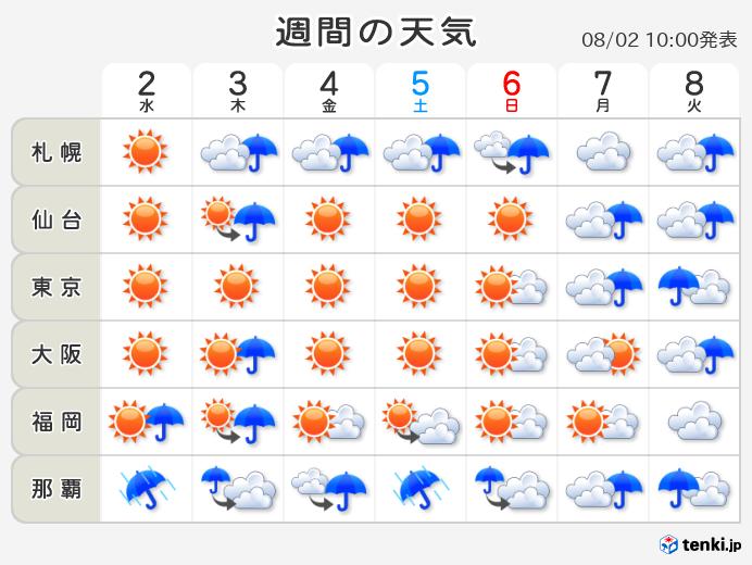 吹田 市 10 日間 天気