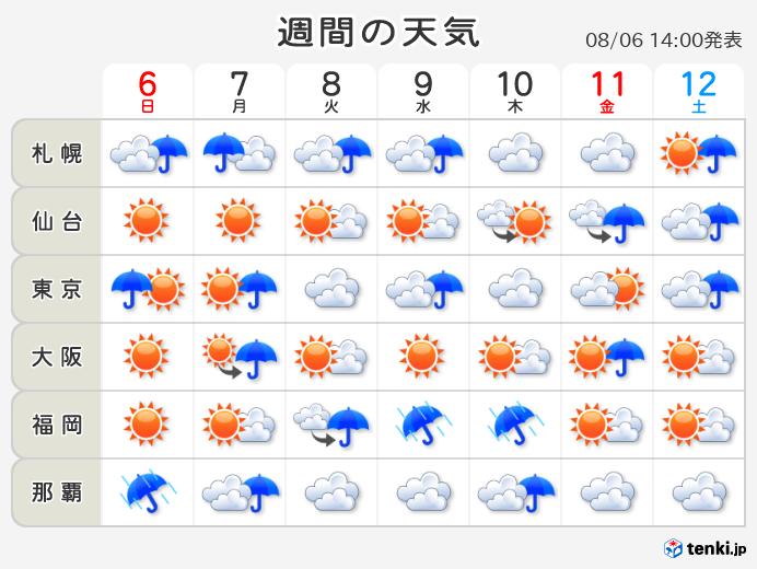 1 時間 天気 大阪