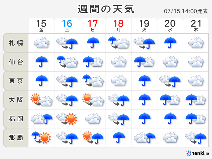 天気予報 2週間